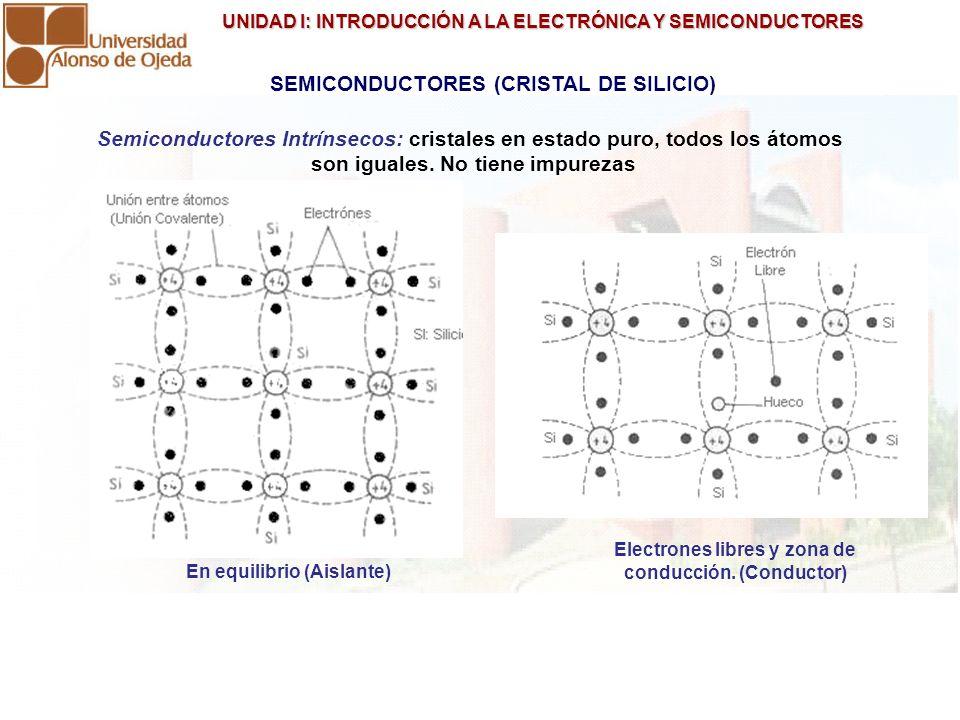 UNIDAD I: INTRODUCCIÓN A LA ELECTRÓNICA Y SEMICONDUCTORES UNIDAD I: INTRODUCCIÓN A LA ELECTRÓNICA Y SEMICONDUCTORES TIPOS DE SEMICONDUCTORES TIPO P: Portadores mayoritarios huecos (+) Semiconductores Extrínsecos: se le agregan impurezas, es decir átomos diferentes de otros materiales (aleaciones).