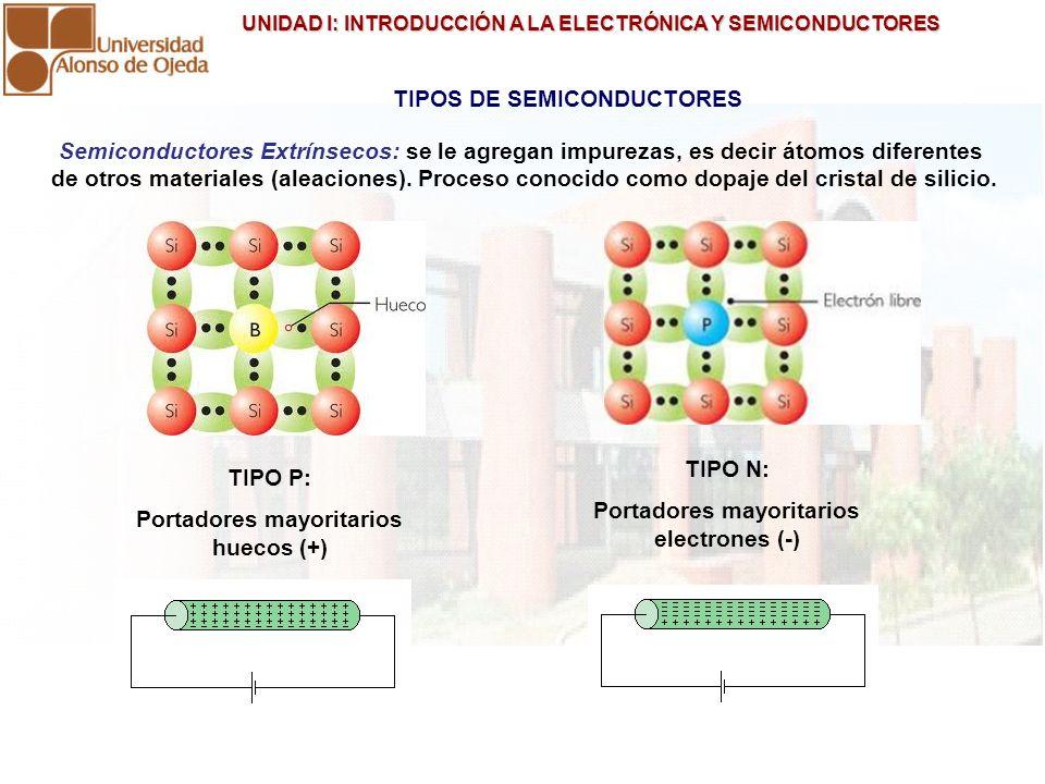 UNIDAD I: INTRODUCCIÓN A LA ELECTRÓNICA Y SEMICONDUCTORES UNIDAD I: INTRODUCCIÓN A LA ELECTRÓNICA Y SEMICONDUCTORES TIPOS DE SEMICONDUCTORES TIPO P: P