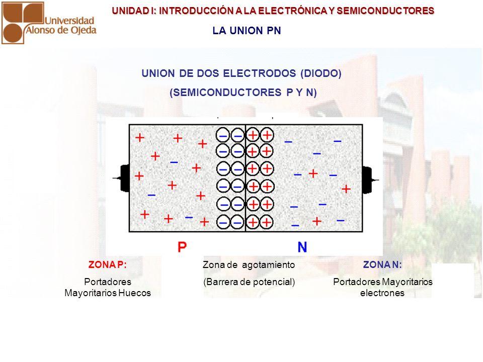 UNIDAD I: INTRODUCCIÓN A LA ELECTRÓNICA Y SEMICONDUCTORES UNIDAD I: INTRODUCCIÓN A LA ELECTRÓNICA Y SEMICONDUCTORES POLARIZACIÓN DIRECTA DE LA UNION PN Zona de agotamiento se reduce Si la unión es de Silicio, el VD debe se superior a 0,7 V Si la unión es de Germanio, el VD debe ser superior a 0,3 V Hay circulación de corriente desde ID > 0