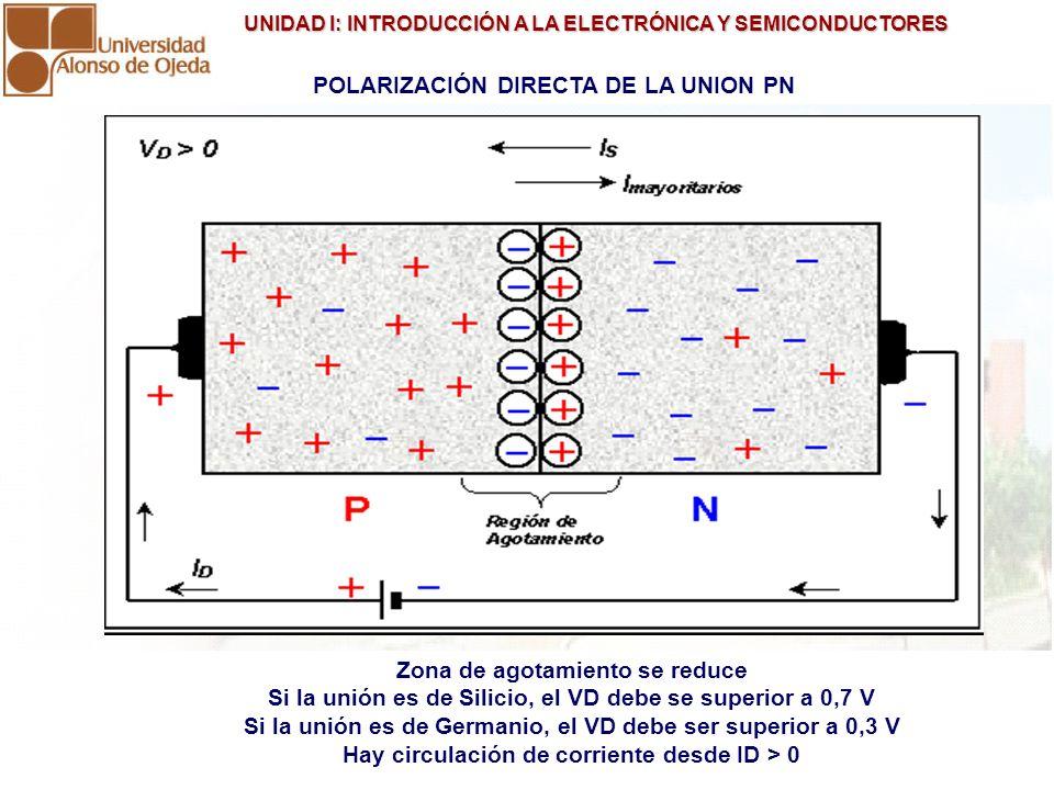 UNIDAD I: INTRODUCCIÓN A LA ELECTRÓNICA Y SEMICONDUCTORES UNIDAD I: INTRODUCCIÓN A LA ELECTRÓNICA Y SEMICONDUCTORES POLARIZACIÓN INVERSA DE LA UNION PN Zona de agotamiento se agranda.