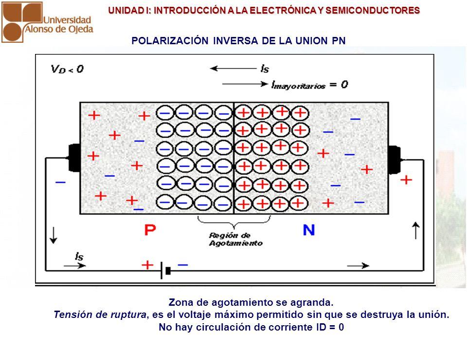 UNIDAD I: INTRODUCCIÓN A LA ELECTRÓNICA Y SEMICONDUCTORES UNIDAD I: INTRODUCCIÓN A LA ELECTRÓNICA Y SEMICONDUCTORES POLARIZACIÓN INVERSA DE LA UNION P