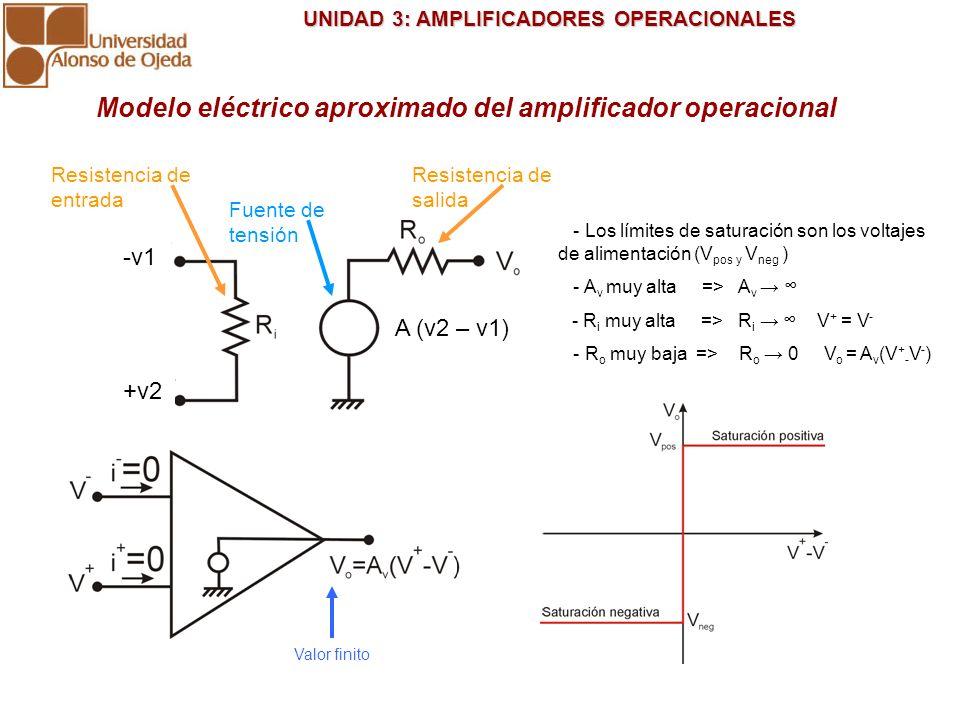 UNIDAD 3: AMPLIFICADORES OPERACIONALES UNIDAD 3: AMPLIFICADORES OPERACIONALES Resistencia de entrada Fuente de tensión Resistencia de salida Modelo el