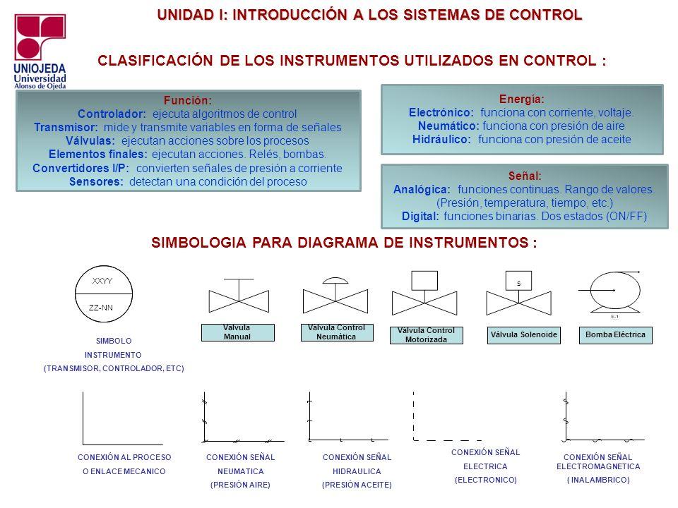 UNIDAD I: INTRODUCCIÓN A LOS SISTEMAS DE CONTROL UNIDAD I: INTRODUCCIÓN A LOS SISTEMAS DE CONTROL CLASIFICACIÓN DE LOS INSTRUMENTOS UTILIZADOS EN CONT