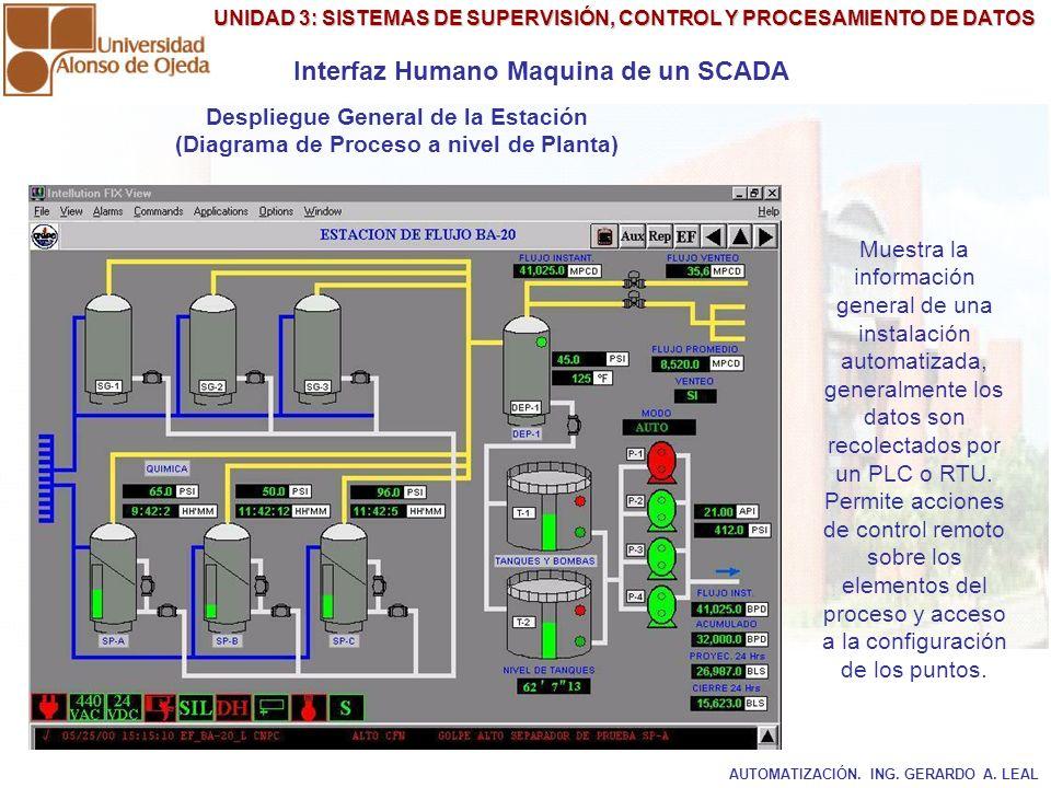 UNIDAD 3: SISTEMAS DE SUPERVISIÓN, CONTROL Y PROCESAMIENTO DE DATOS Despliegue General de la Estación (Diagrama de Proceso a nivel de Planta) Interfaz