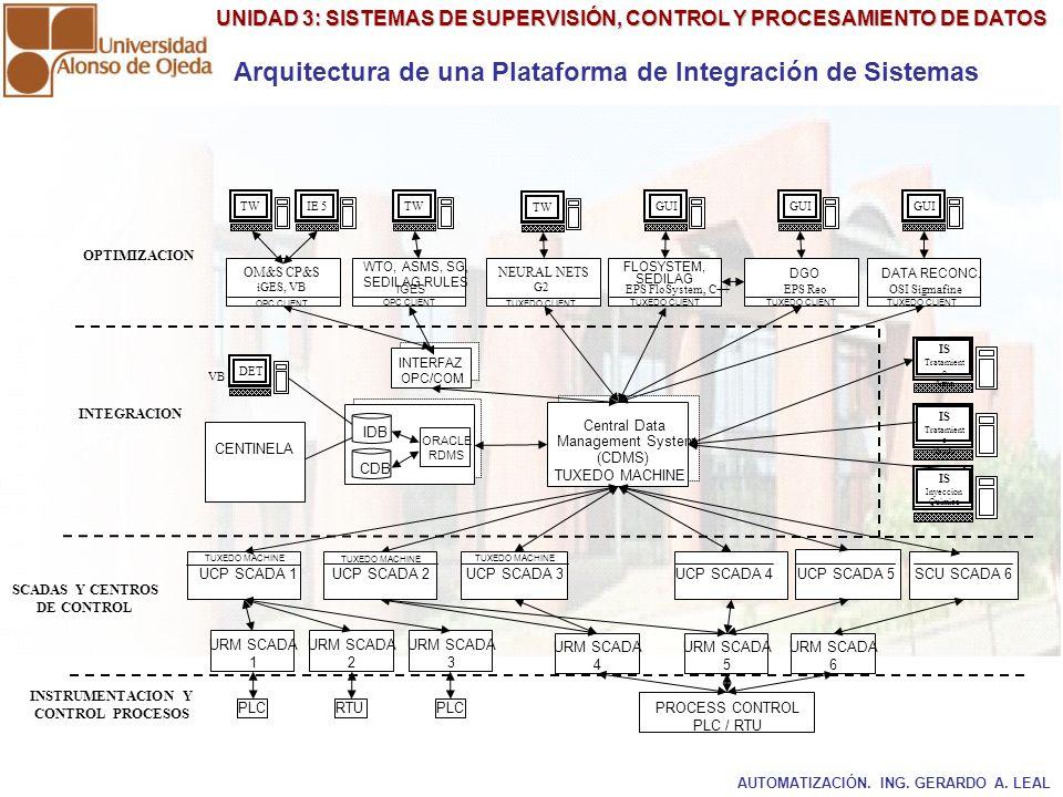UNIDAD 3: SISTEMAS DE SUPERVISIÓN, CONTROL Y PROCESAMIENTO DE DATOS Arquitectura de una Plataforma de Integración de Sistemas INTERFAZ OPC/COM Central