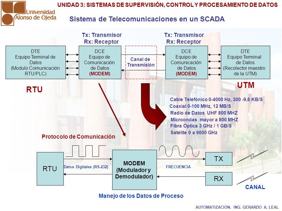 UNIDAD 3: SISTEMAS DE SUPERVISIÓN, CONTROL Y PROCESAMIENTO DE DATOS Sistema de Telecomunicaciones en un SCADA Canal de Transmisión DTE Equipo Terminal