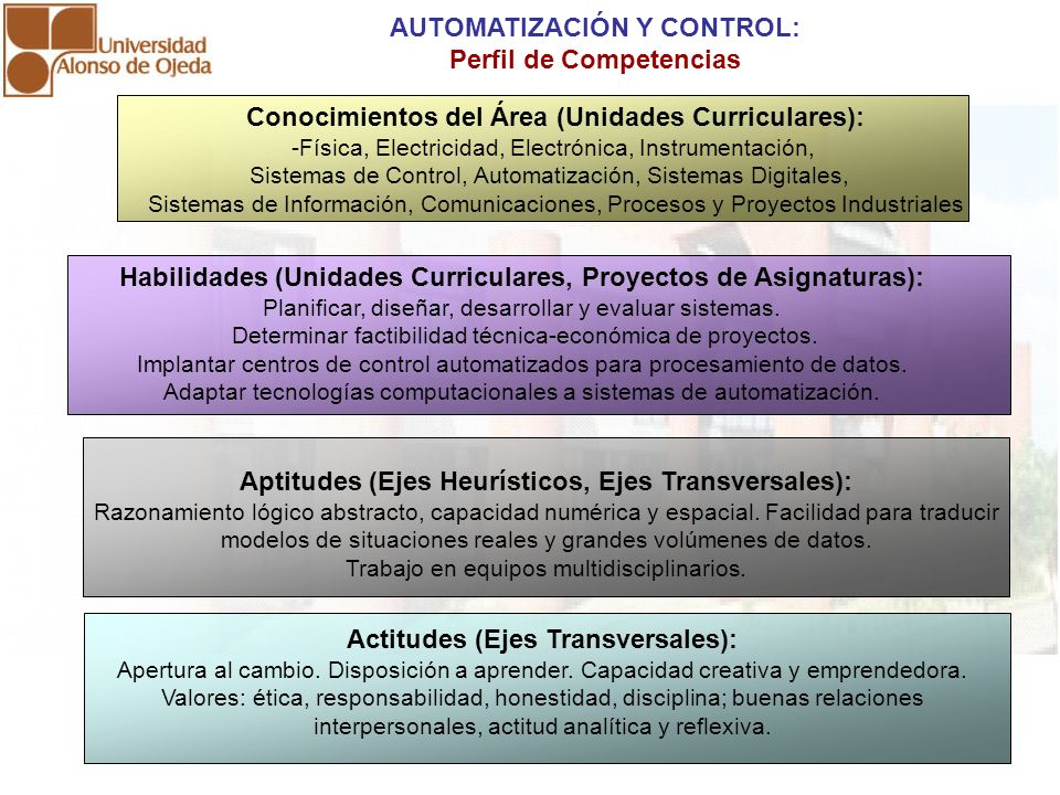 Habilidades (Unidades Curriculares, Proyectos de Asignaturas): Planificar, diseñar, desarrollar y evaluar sistemas. Determinar factibilidad técnica-ec