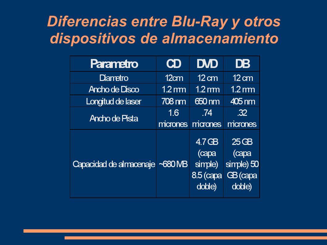 Diferencias entre Blu-Ray y otros dispositivos de almacenamiento