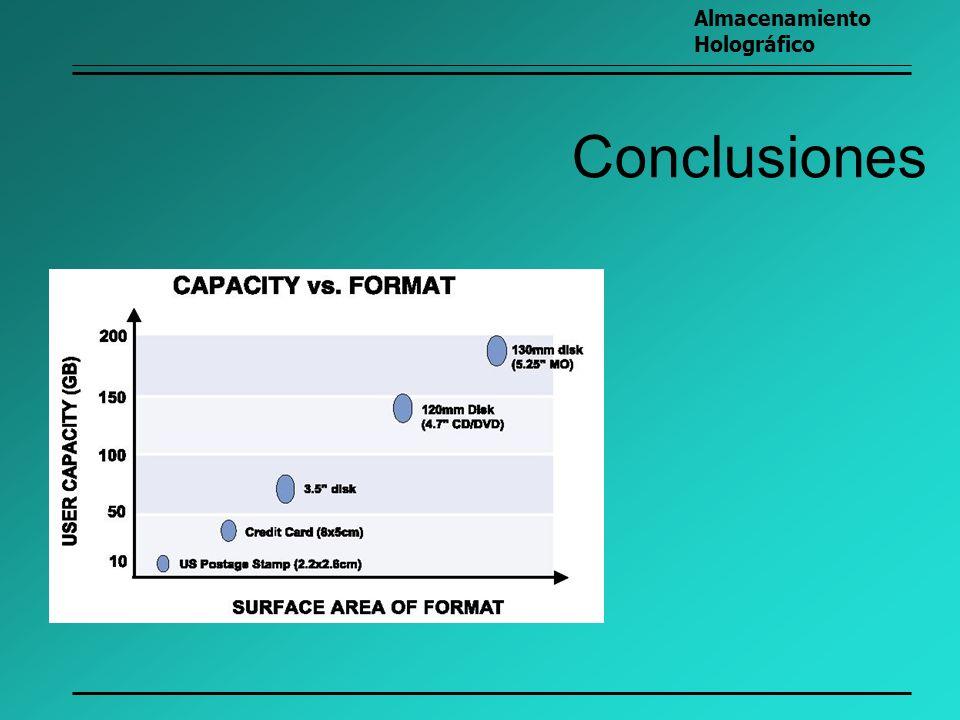 Conclusiones Almacenamiento Holográfico