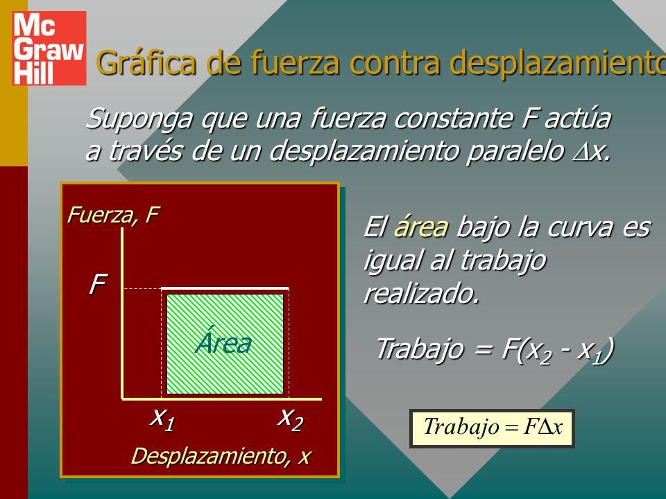 Ejemplo 3 (Cont.): ¿Cuál es el trabajo resultante sobre el bloque de 4 kg.