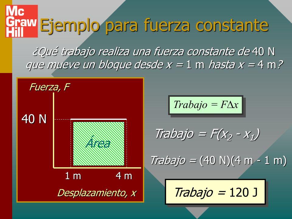 Gráfica de fuerza contra desplazamiento Suponga que una fuerza constante F actúa a través de un desplazamiento paralelo x.