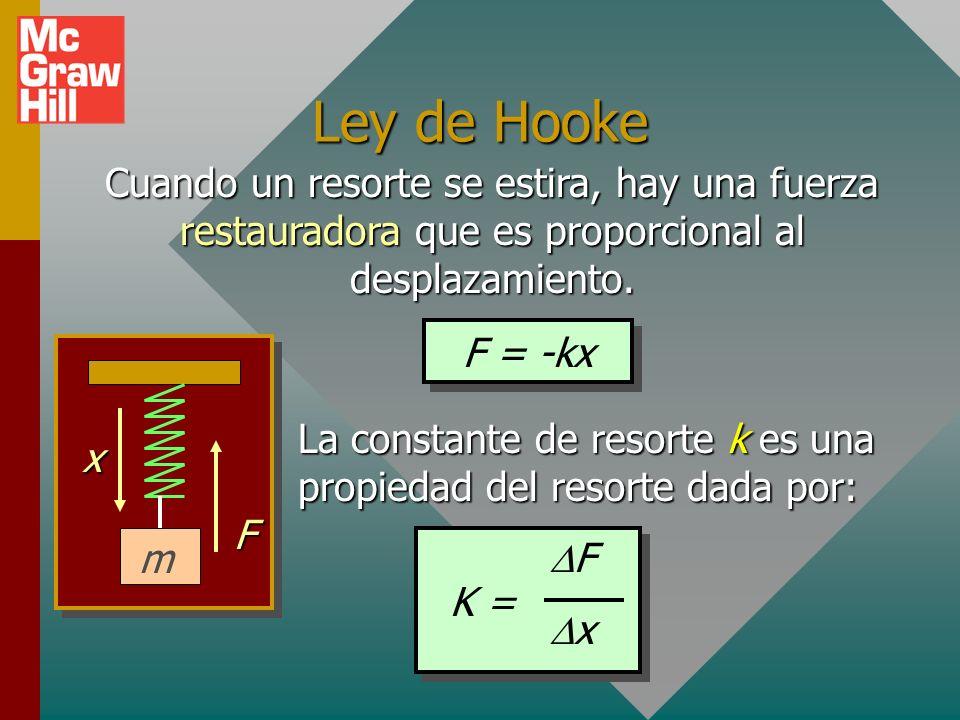 Trabajo de una fuerza variable La definición de trabajo sólo se aplica a una fuerza constante o una fuerza promedio.