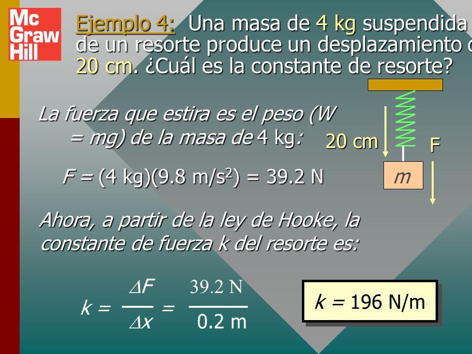 Comprimir o estirar un resorte inicialmente en reposo: Dos fuerzas siempre están presentes: la fuerza externa F ext SOBRE el resorte y la fuerza de reacción F s POR el resorte.