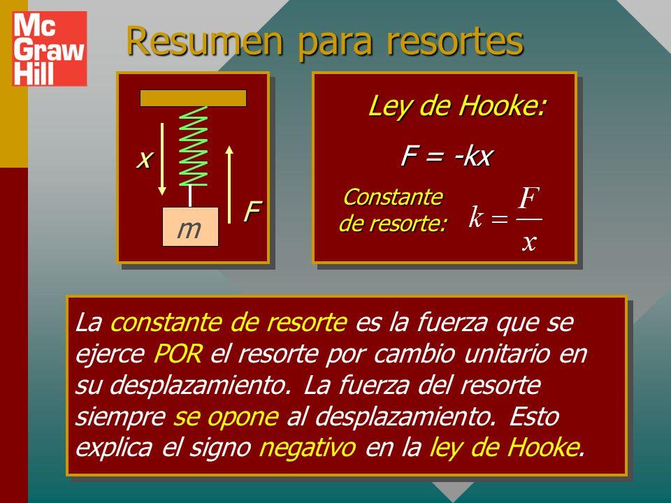 1. Dibuje siempre un diagrama de cuerpo libre y elija el eje positivo x en la misma dirección que el desplazamiento. Puntos importantes para problemas