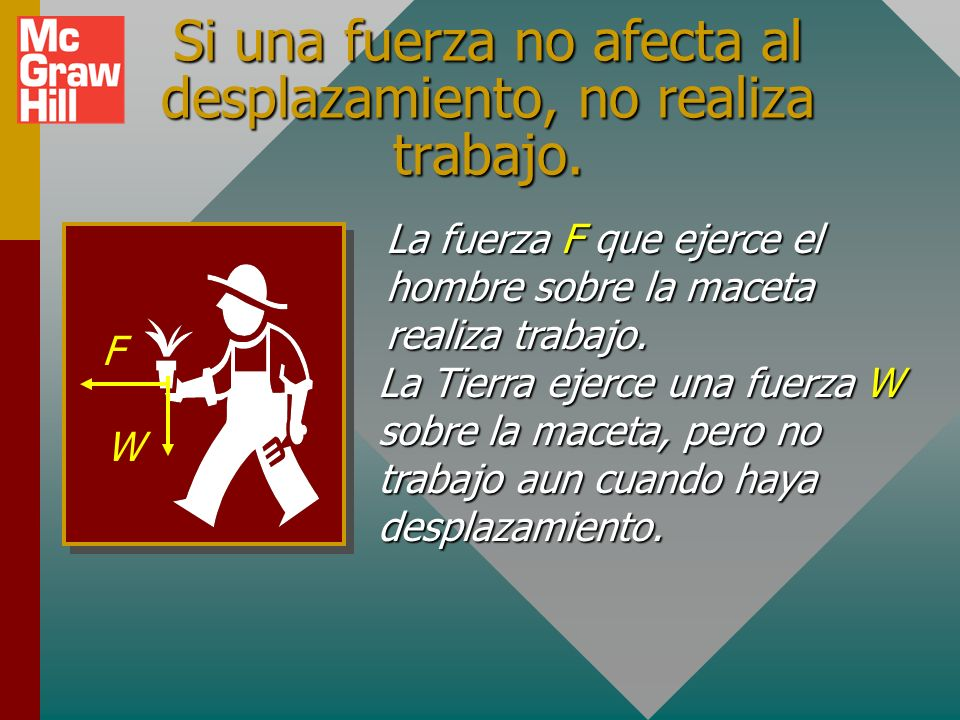 Tres cosas son necesarias para la realización de trabajo: F F x Debe haber una fuerza aplicada F.Debe haber una fuerza aplicada F.