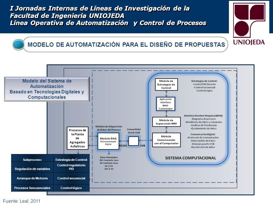 MODELO DE AUTOMATIZACIÓN PARA EL DISEÑO DE PROPUESTAS Fuente: Leal, 2011 Subproceso:Estrategia de Control: Regulación de variables Control regulatorio