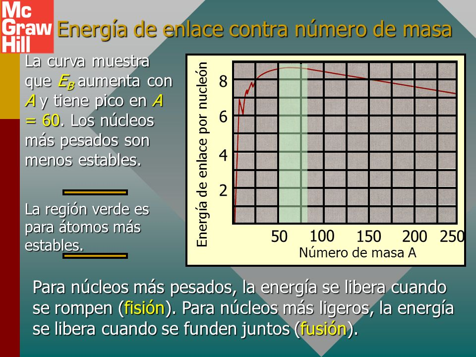 Ejemplo 4 (Cont.) Encuentre la energía de enlace por nucleón para helio 4. (m D = 0.030377 u) E B = m D c 2 donde c 2 = 931.5 MeV/u E B = (0.030377 u)