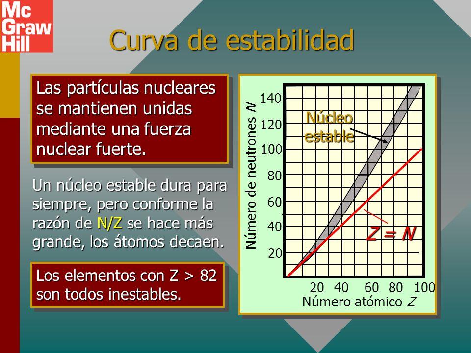Energía de enlace contra número de masa Número de masa A Energía de enlace por nucleón 50 100 150250200 2 6 8 4 La curva muestra que E B aumenta con A