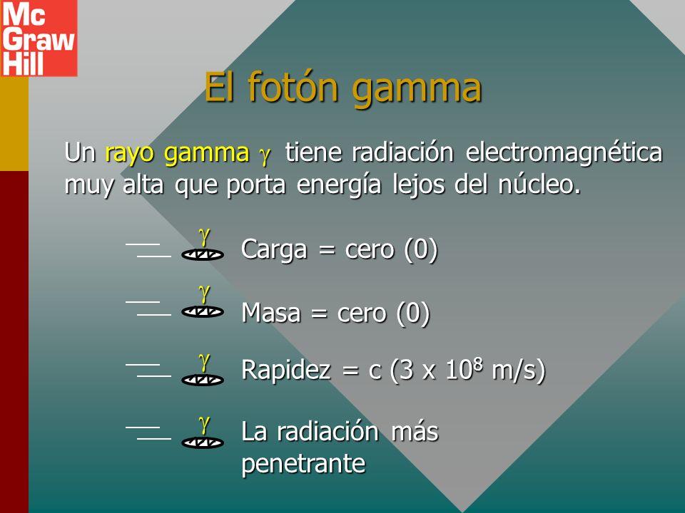 El positrón Una partícula beta positiva es en esencia un electrón con carga positiva. La masa y rapidez son similares. Carga = +e - = 1.6 x 10 -19 C +