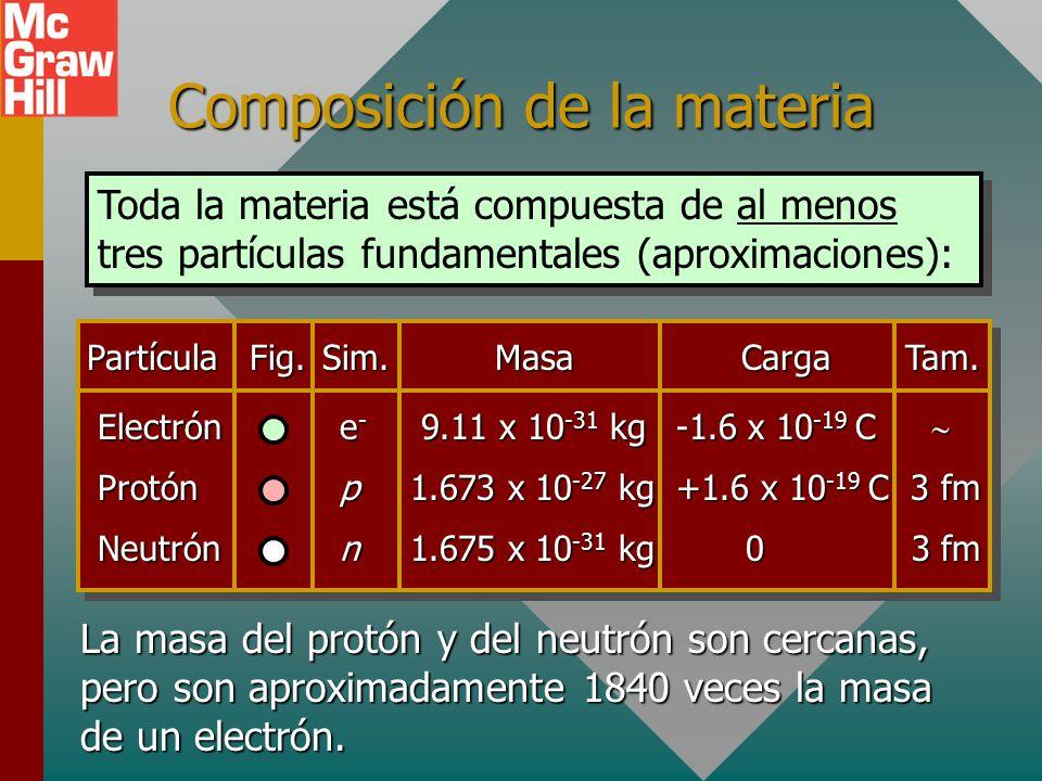 Composición de la materia Toda la materia está compuesta de al menos tres partículas fundamentales (aproximaciones): PartículaFig.Sim.MasaCargaTam.