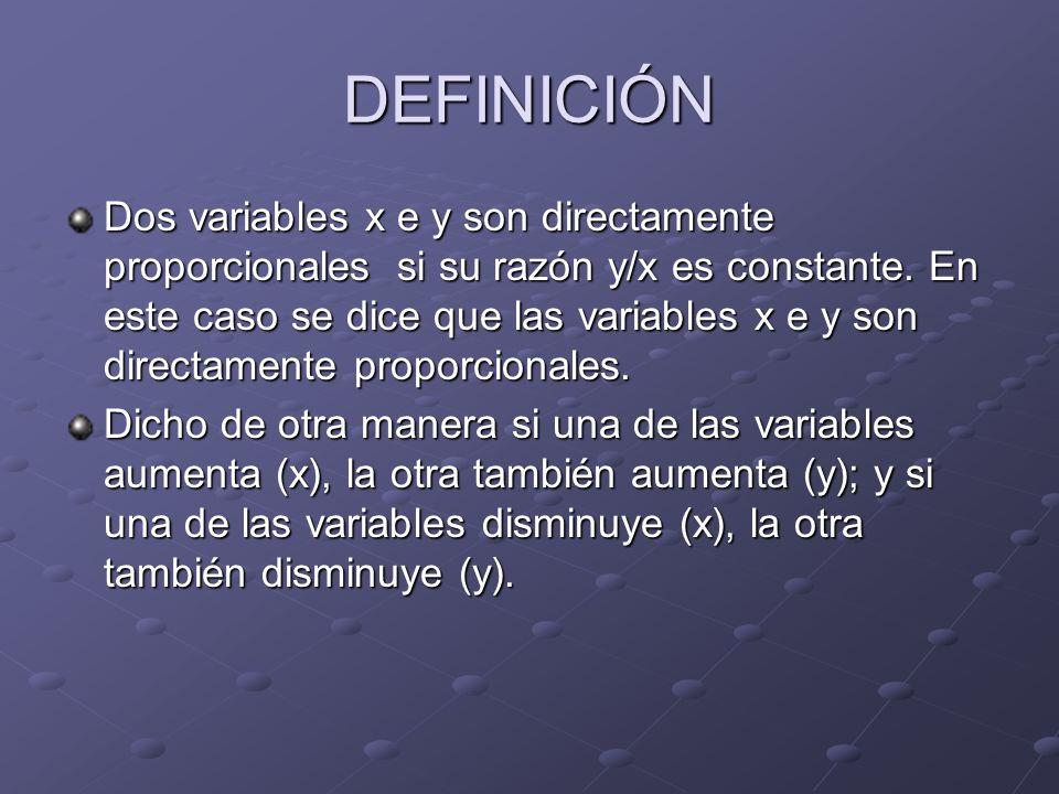 DEFINICIÓN Dos variables x e y son directamente proporcionales si su razón y/x es constante. En este caso se dice que las variables x e y son directam