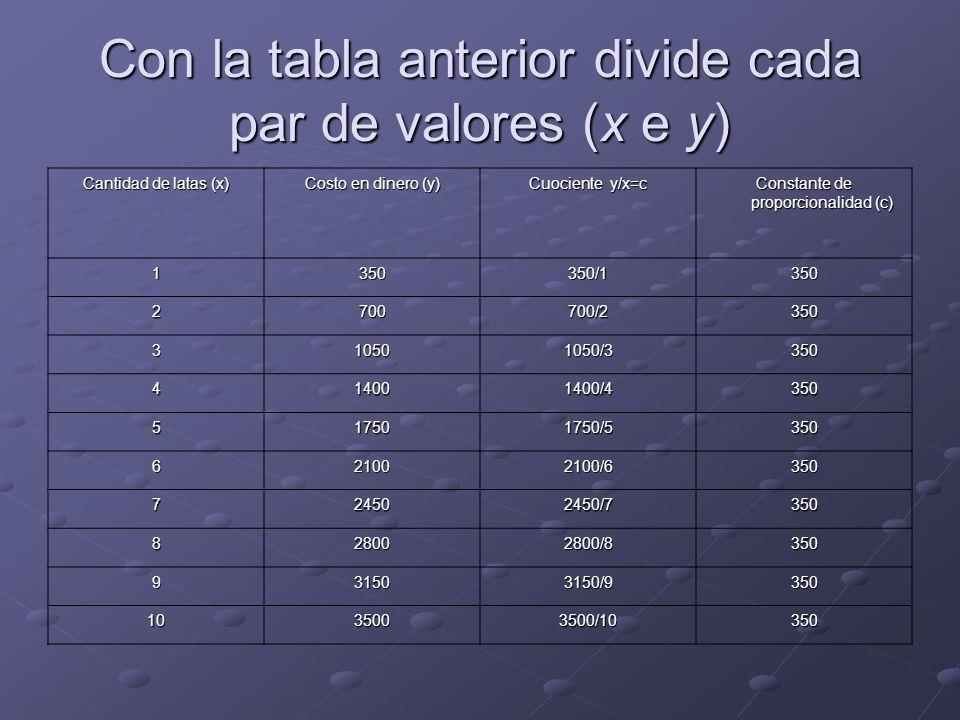 Con la tabla anterior divide cada par de valores (x e y) Cantidad de latas (x) Costo en dinero (y) Cuociente y/x=c Constante de proporcionalidad (c) 1
