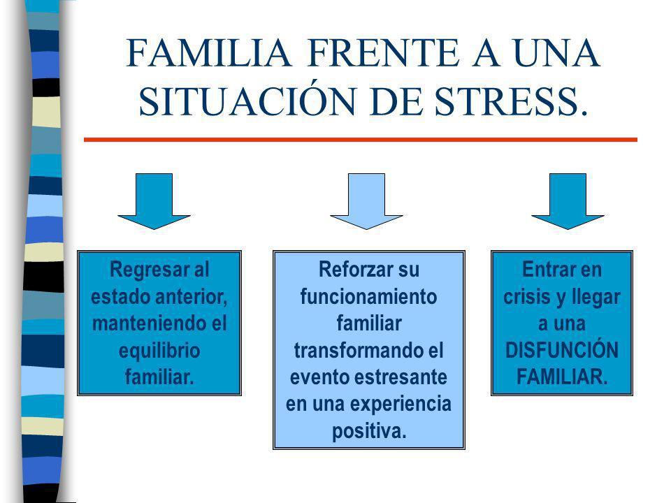 FAMILIA FRENTE A UNA SITUACIÓN DE STRESS. Regresar al estado anterior, manteniendo el equilibrio familiar. Reforzar su funcionamiento familiar transfo