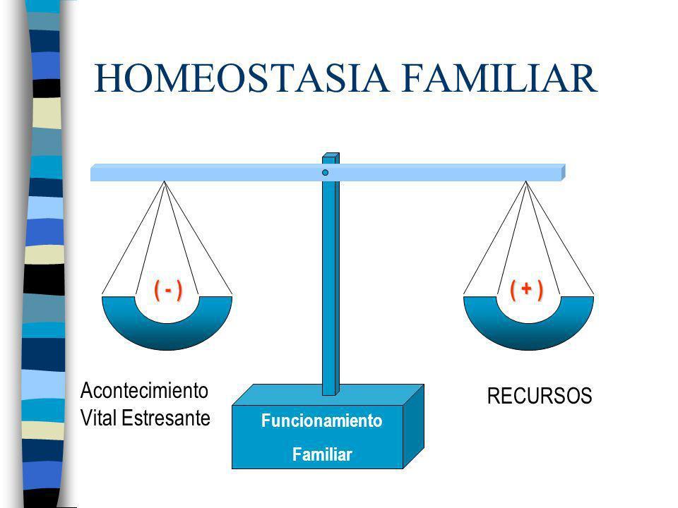 HOMEOSTASIA FAMILIAR Funcionamiento Familiar Acontecimiento Vital Estresante RECURSOS ( - ) ( + )