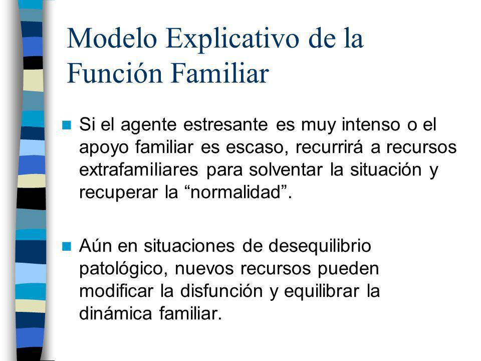 Modelo Explicativo de la Función Familiar Si el agente estresante es muy intenso o el apoyo familiar es escaso, recurrirá a recursos extrafamiliares p