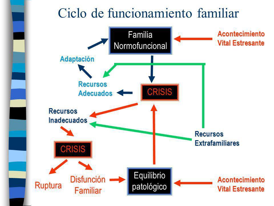 Ciclo de funcionamiento familiar Familia Normofuncional CRISIS Adaptación Recursos Adecuados Acontecimiento Vital Estresante Recursos Extrafamiliares