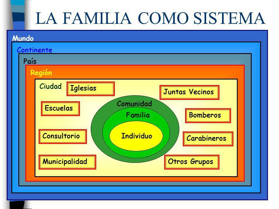 Mundo LA FAMILIA COMO SISTEMA Continente País Región Ciudad Municipalidad ConsultorioJuntas Vecinos Bomberos Escuelas IglesiasCarabineros Otros Grupos