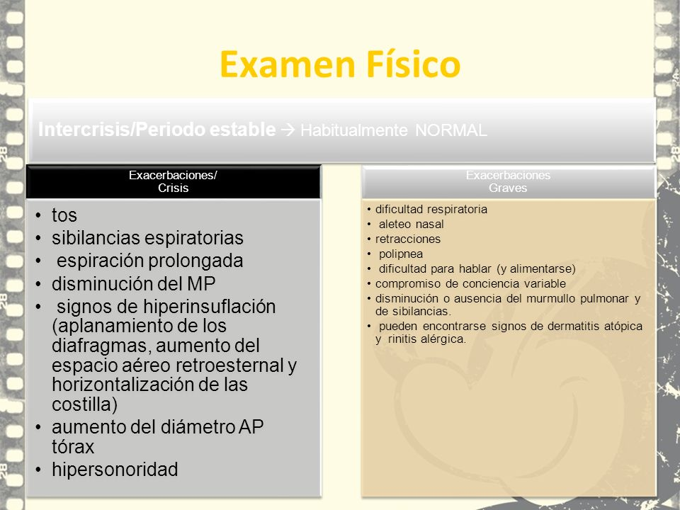 Examen Físico Exacerbaciones/ Crisis tos sibilancias espiratorias espiración prolongada disminución del MP signos de hiperinsuflación (aplanamiento de