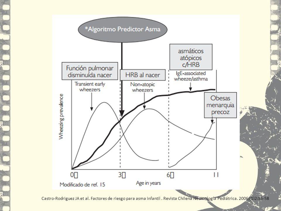 Castro-Rodriguez JA et al. Factores de riesgo para asma infantil. Revista Chilena Neumología Pediátrica. 2006;(1)2:55-58