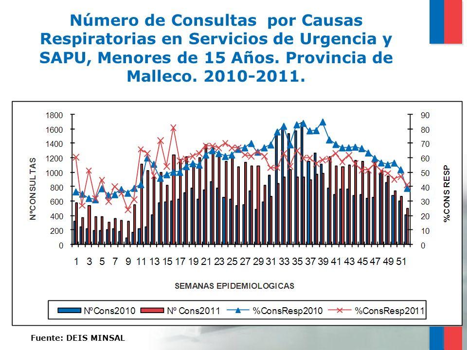 Número de Consultas por Causas Respiratorias en Servicios de Urgencia y SAPU, Menores de 15 Años. Provincia de Malleco. 2010-2011. Fuente: DEIS MINSAL
