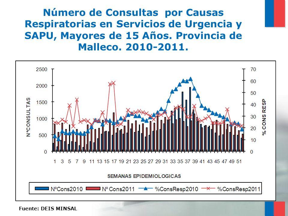 Número de Consultas por Causas Respiratorias en Servicios de Urgencia y SAPU, Mayores de 15 Años. Provincia de Malleco. 2010-2011. Fuente: DEIS MINSAL