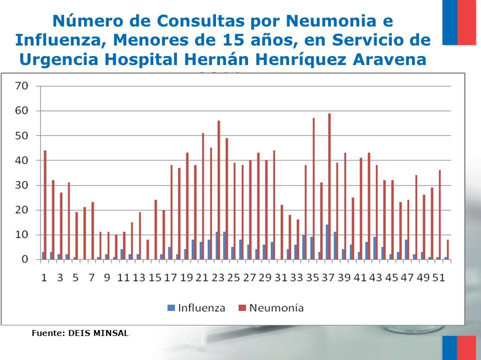 Número de Consultas por Neumonia e Influenza, Menores de 15 años, en Servicio de Urgencia Hospital Hernán Henríquez Aravena 2011. Fuente: DEIS MINSAL