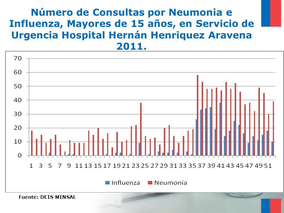Número de Consultas por Neumonia e Influenza, Mayores de 15 años, en Servicio de Urgencia Hospital Hernán Henriquez Aravena 2011. Fuente: DEIS MINSAL