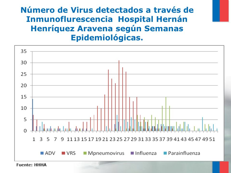 Número de Virus detectados a través de Inmunoflurescencia Hospital Hernán Henríquez Aravena según Semanas Epidemiológicas. Fuente: HHHA