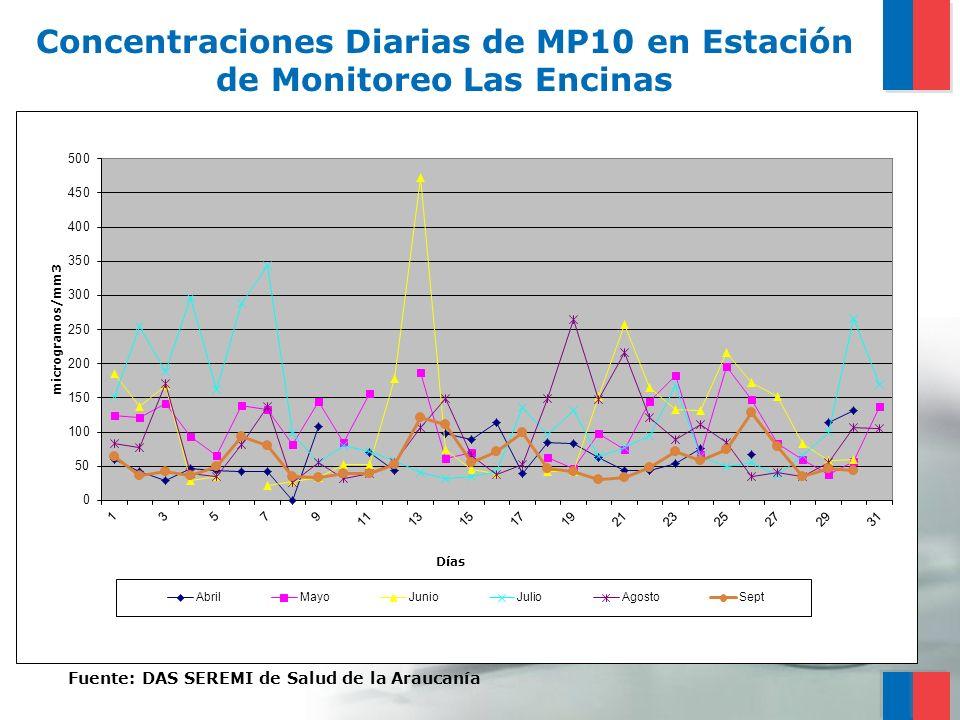 Concentraciones Diarias de MP10 en Estación de Monitoreo Las Encinas Fuente: DAS SEREMI de Salud de la Araucanía