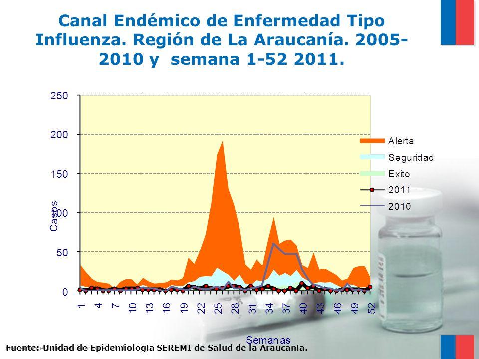 Gobierno de Chile | Ministerio de Salud Canal Endémico de Enfermedad Tipo Influenza. Región de La Araucanía. 2005- 2010 y semana 1-52 2011. Fuente: Un