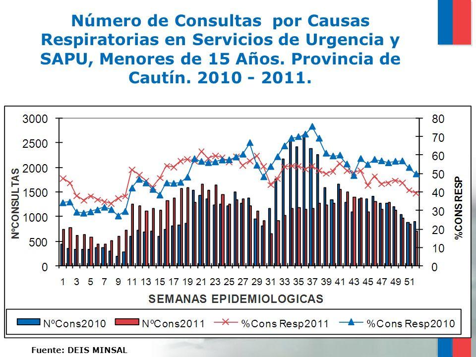 Número de Consultas por Causas Respiratorias en Servicios de Urgencia y SAPU, Menores de 15 Años. Provincia de Cautín. 2010 - 2011. Fuente: DEIS MINSA