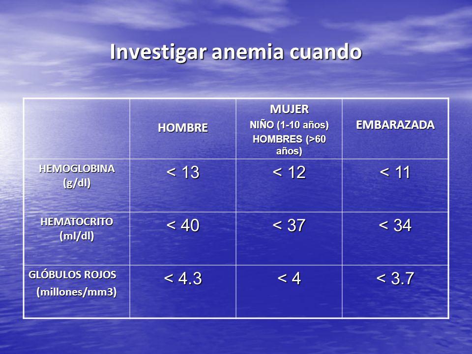 HOMBREMUJER NIÑO (1-10 años) HOMBRES (>60 años) EMBARAZADA HEMOGLOBINA (g/dl) < 13 < 12 < 11 HEMATOCRITO (ml/dl) < 40 < 37 < 34 GLÓBULOS ROJOS (millon