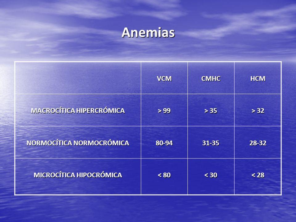 Anemias VCMCMHCHCM MACROCÍTICA HIPERCRÓMICA > 99 > 35 > 32 NORMOCÍTICA NORMOCRÓMICA 80-9431-3528-32 MICROCÍTICA HIPOCRÓMICA < 80 < 30 < 28