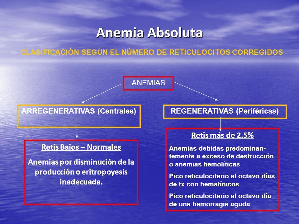 CLASIFICACIÓN SEGÚN EL NÚMERO DE RETICULOCITOS CORREGIDOS ANEMIAS ARREGENERATIVAS (Centrales) Retis Bajos – Normales Anemias por disminución de la pro