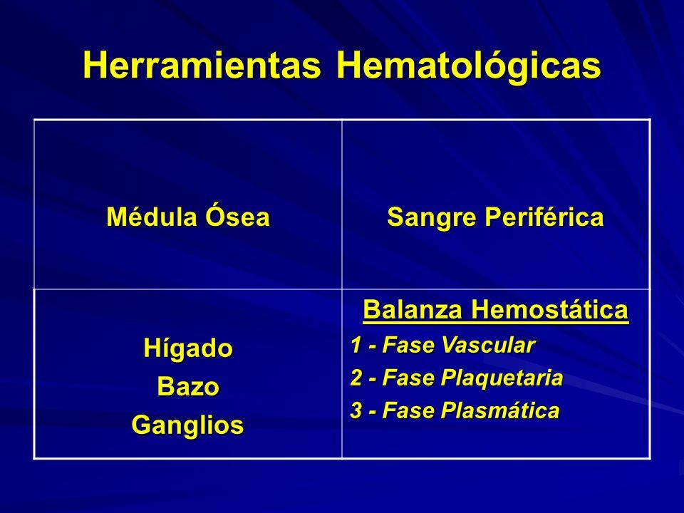 Herramientas Hematológicas Médula Ósea Sangre Periférica HígadoBazoGanglios Balanza Hemostática 1 - Fase Vascular 2 - Fase Plaquetaria 3 - Fase Plasmá