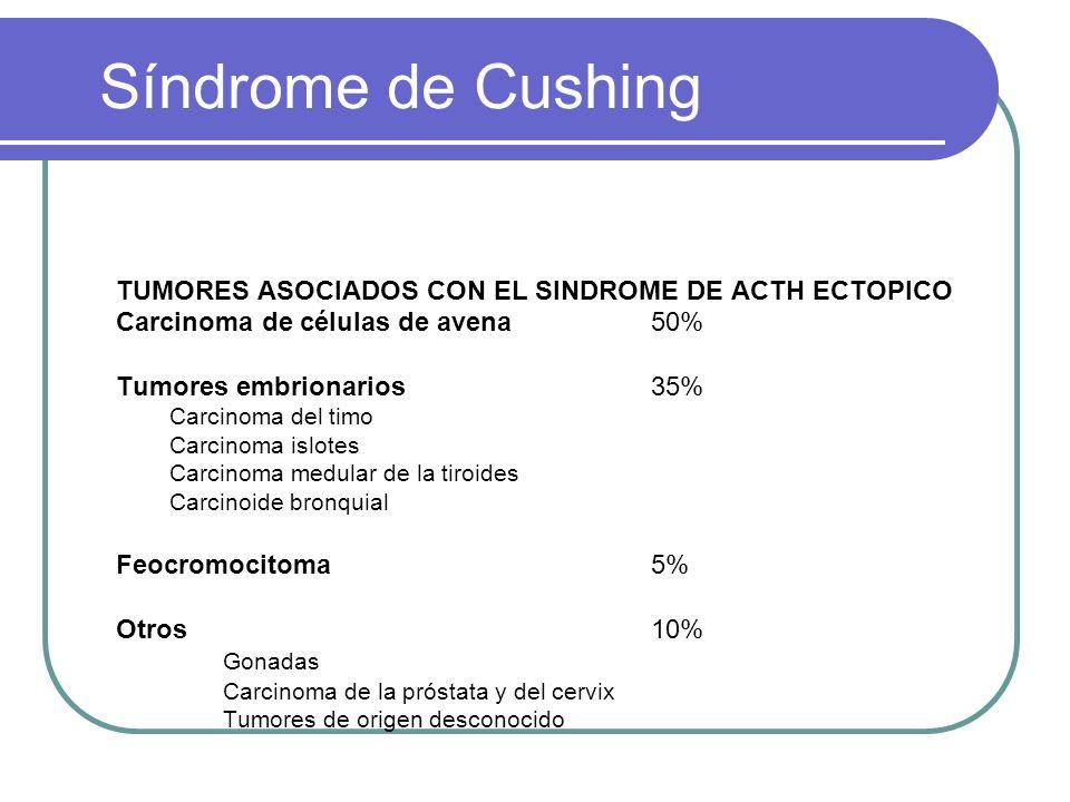 Síndrome de Cushing TUMORES ASOCIADOS CON EL SINDROME DE ACTH ECTOPICO Carcinoma de células de avena50% Tumores embrionarios35% Carcinoma del timo Carcinoma islotes Carcinoma medular de la tiroides Carcinoide bronquial Feocromocitoma5% Otros10% Gonadas Carcinoma de la próstata y del cervix Tumores de origen desconocido