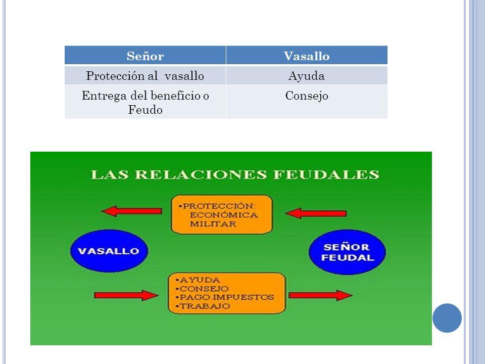 a) Función Administrativa b) Función Judicial c) Función Militar Concesión Territorial Rey Contribución a la defensa del reino Conde