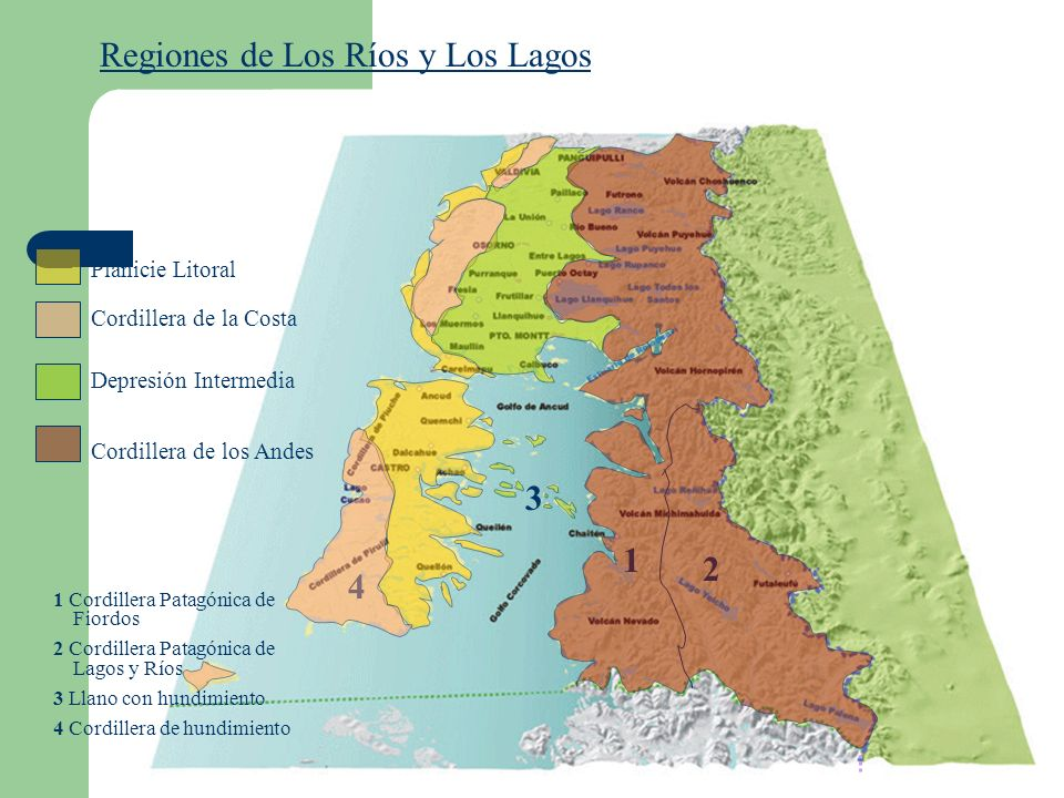 Regiones de Los Ríos y Los Lagos Planicie Litoral Cordillera de la Costa Depresión Intermedia Cordillera de los Andes 1 2 3 4 1 Cordillera Patagónica de Fiordos 2 Cordillera Patagónica de Lagos y Ríos 3 Llano con hundimiento 4 Cordillera de hundimiento
