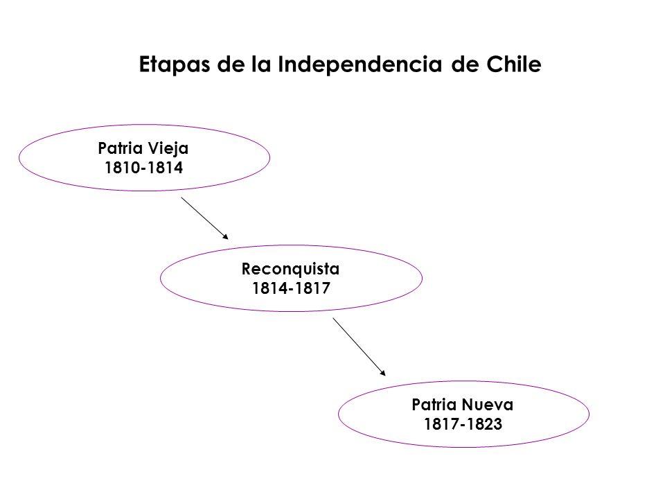 Etapas de la Independencia de Chile Patria Vieja 1810-1814 Reconquista 1814-1817 Patria Nueva 1817-1823