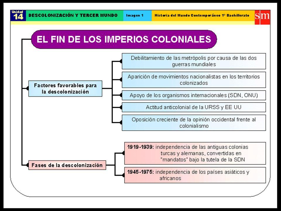 El caso chileno 1970, elecciones presidenciales, electo Salvador Allende con mayoría relativa Gobierno de la Unidad Popular (partidos de izquierda) plantean un programa de gobierno revolucionario La oposición política nacional e internacional dificultan el avance de los proyectos de Allende